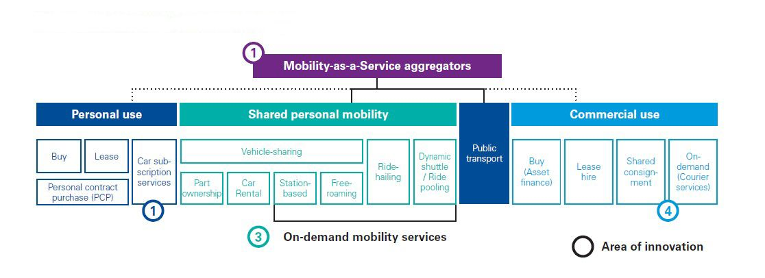 The emerging mobility services landscape