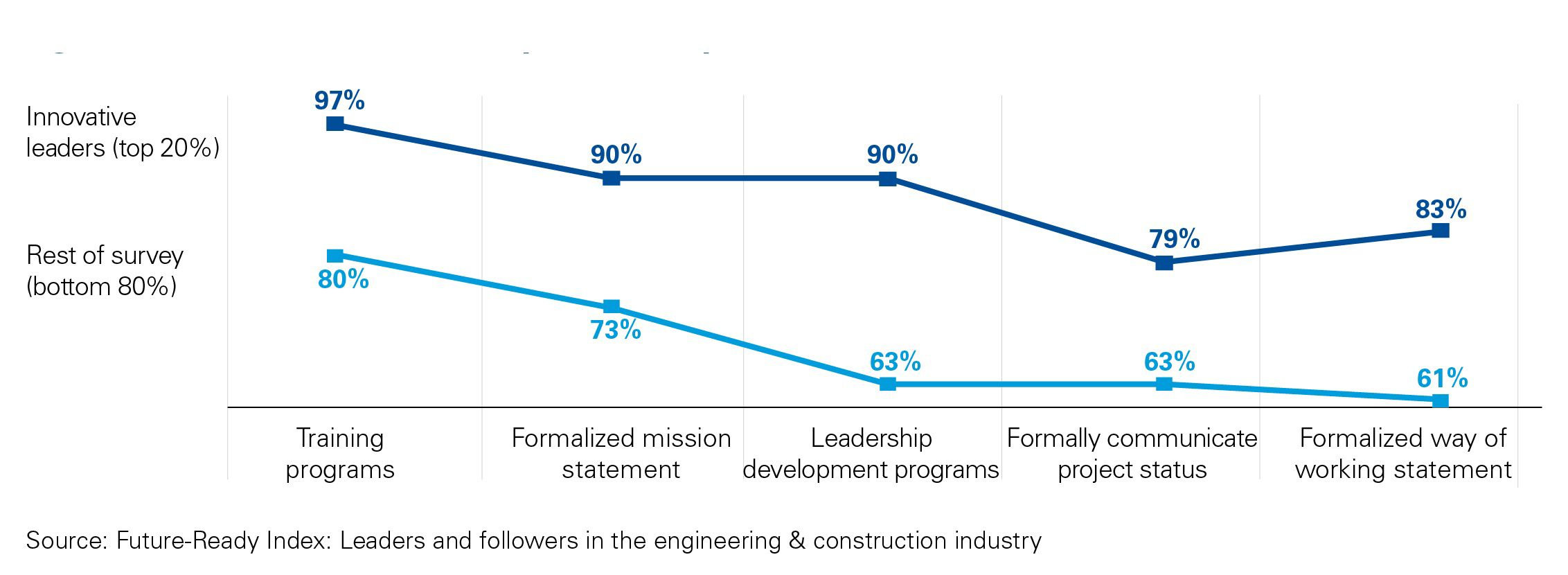 Graph showing top five soft controls implemented by innovative leaders