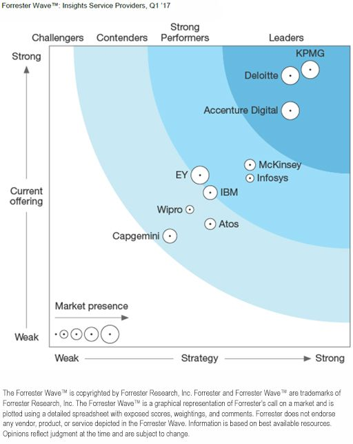 Forrester Wave graphic