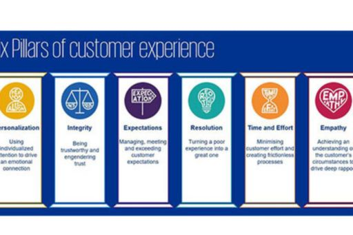 six pillars of customer experience