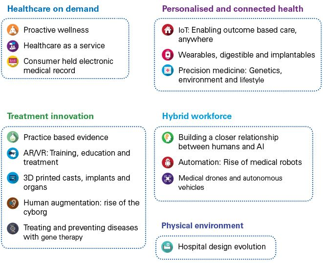 Trends and predictions in healthcare