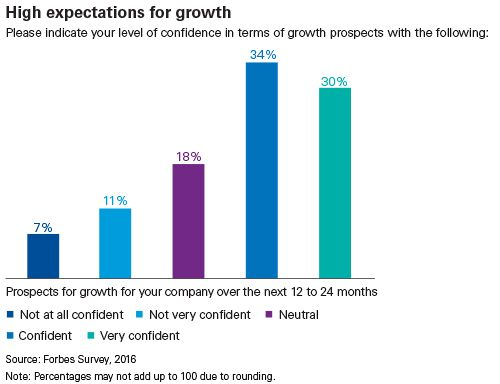 High expectations for growth