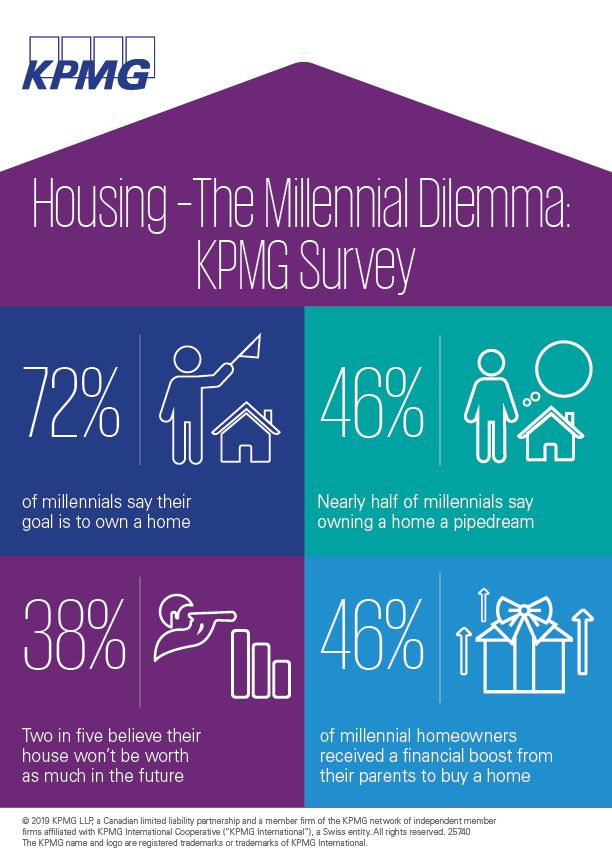 Housing - The Millennial Dilemma Kpmg Survey