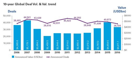10-year Global Deal Vol. & Val. trend