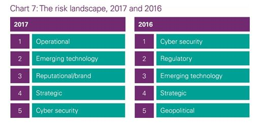 Chart 7: The risk landscape, 2017 and 2016