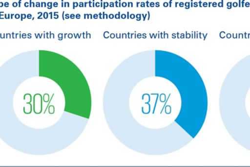 Type of change in participation rates of registered golfers in Europe, 2015