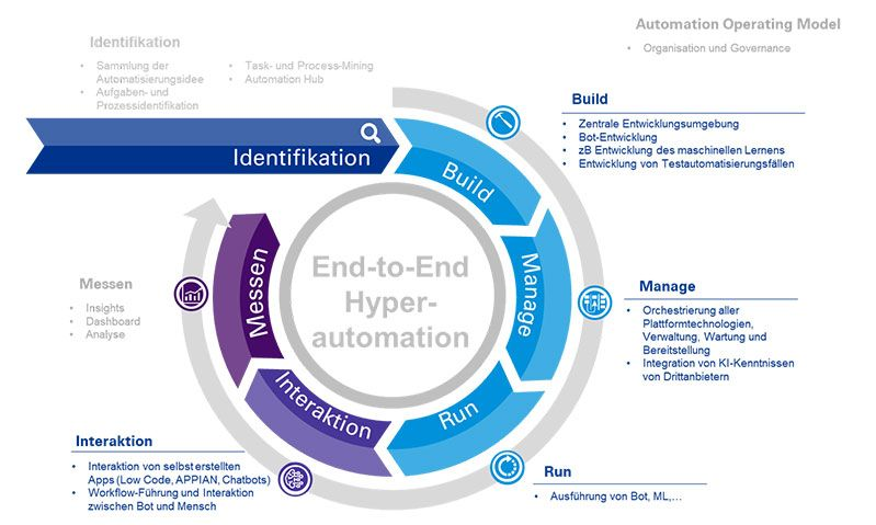 End-to-End Hyperautomation