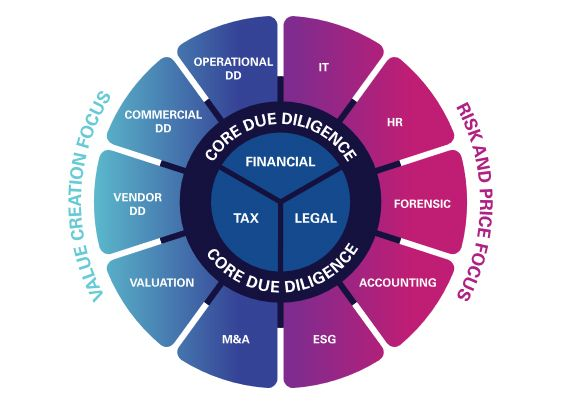 KPMG's Integrated Due Diligence