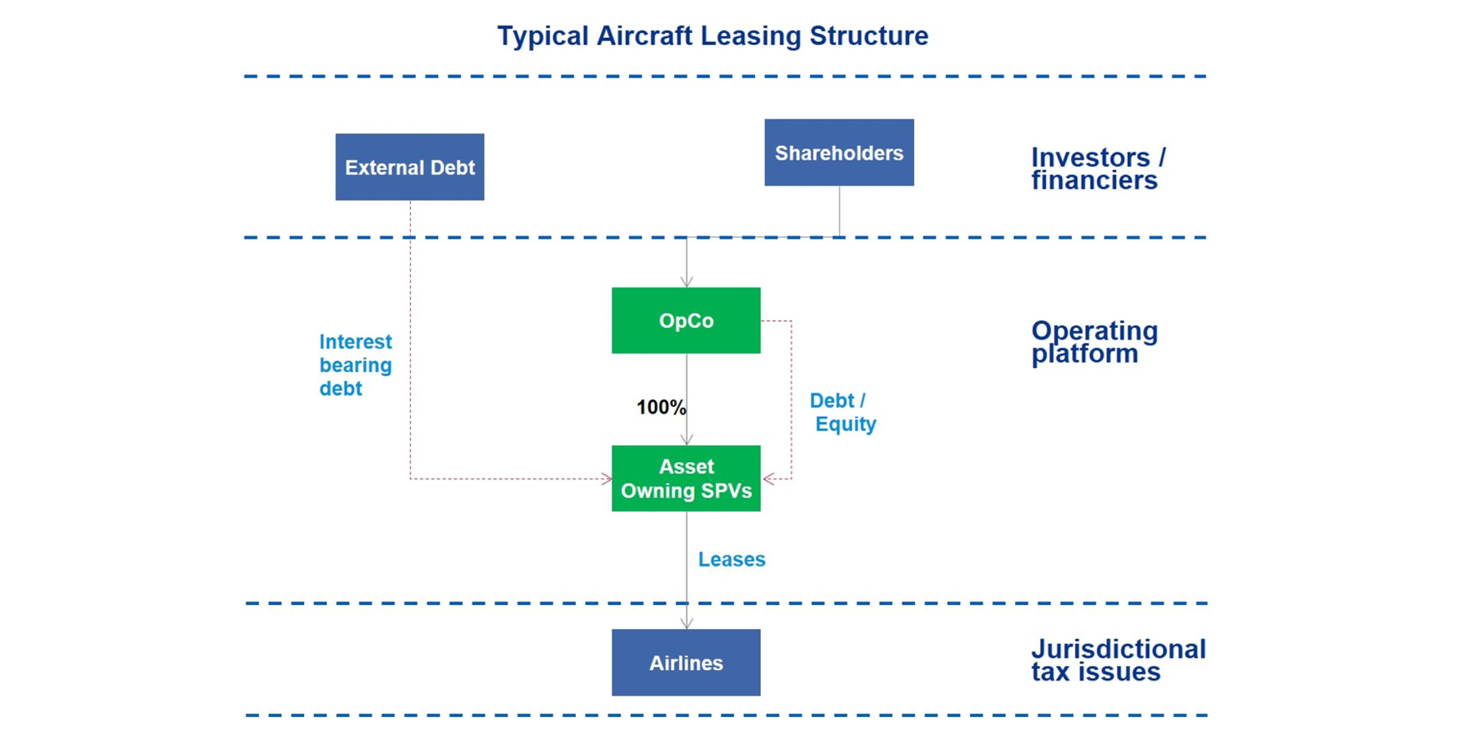 Typical aircraft leasing structure