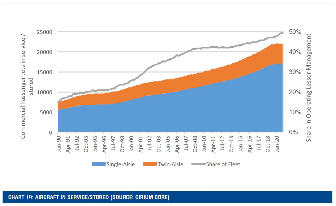 CHART 19: AIRCRAFT IN SERVICE/STORED (SOURCE: CIRIUM CORE)