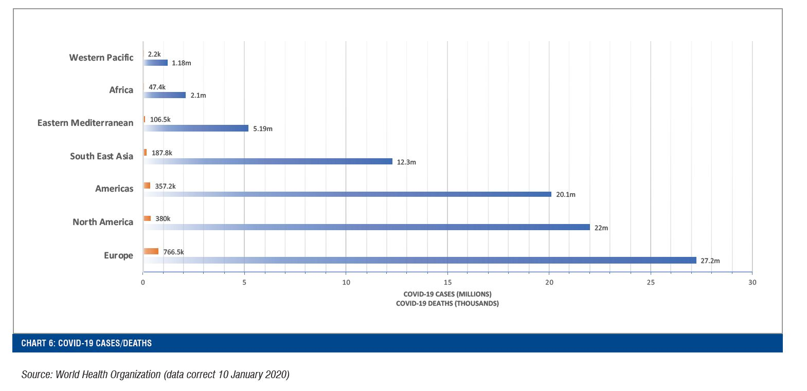 CHART 6: COVID-19 CASES/DEATHS