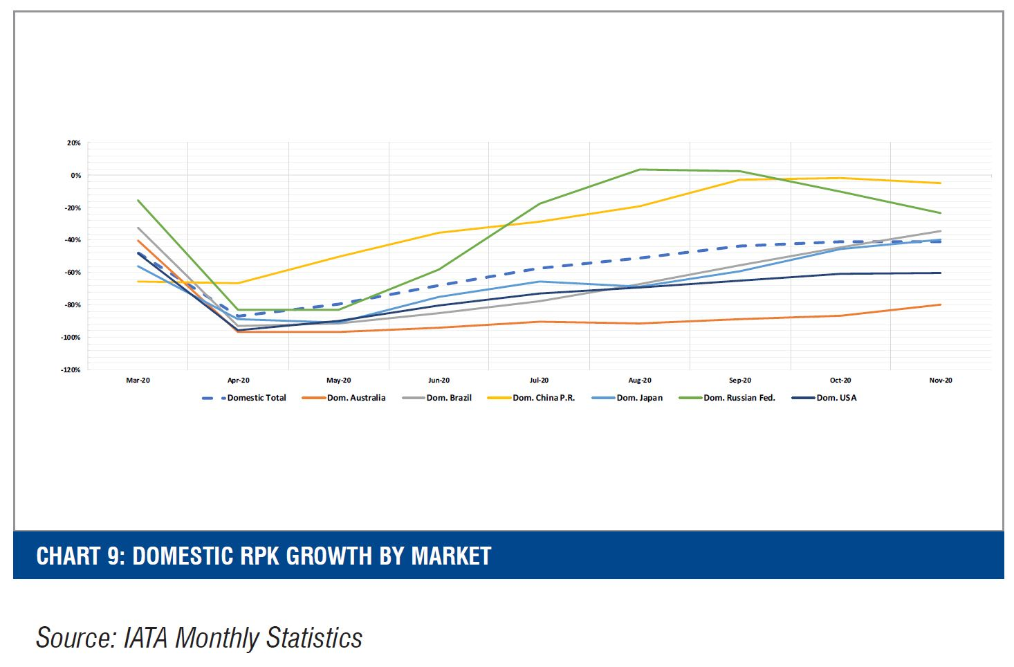 CHART 9: DOMESTIC RPK GROWTH BY MARKET