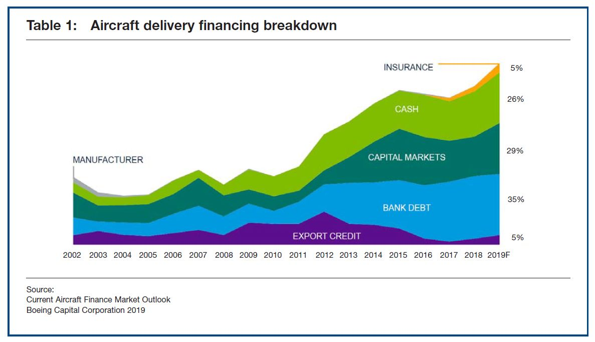 Table 1: Aircraft delivery financing breakdown
