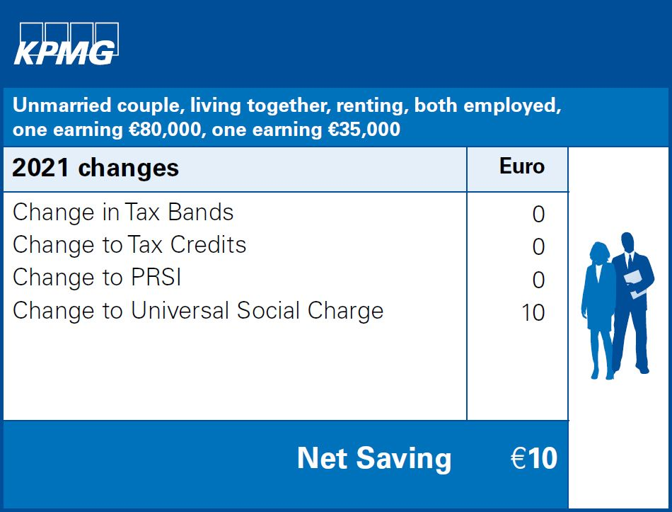 Unmarried couple, living together, renting, both employed, one earning €80,000, one earning €35,000