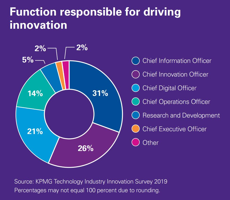 Function responsible for driving innovation