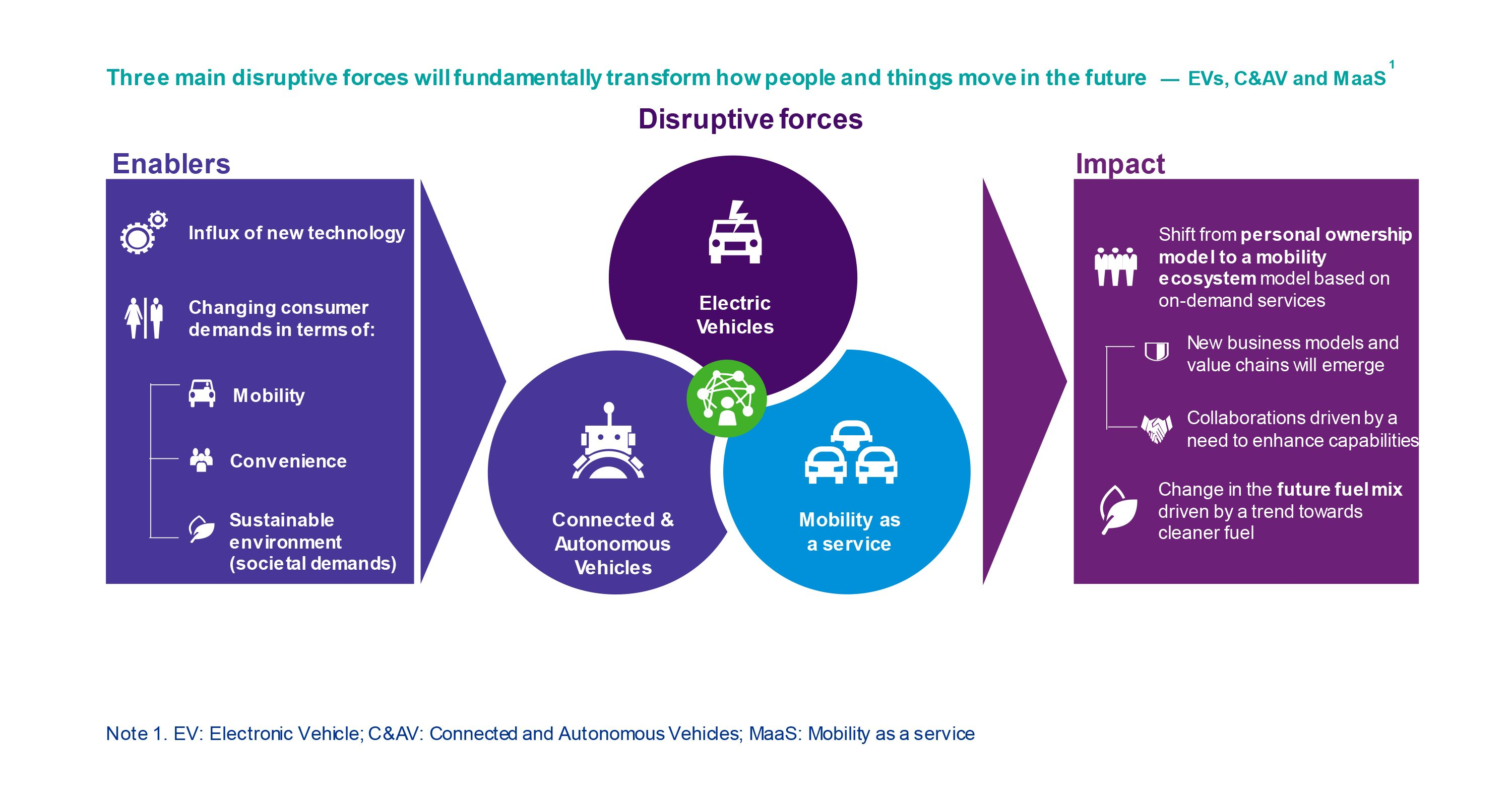 Global mobility megatrends are transforming the industry