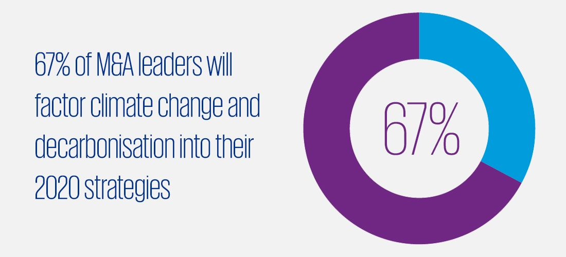 67% of M&A leaders will factor climate change and decarbonisation into their 2020 strategies