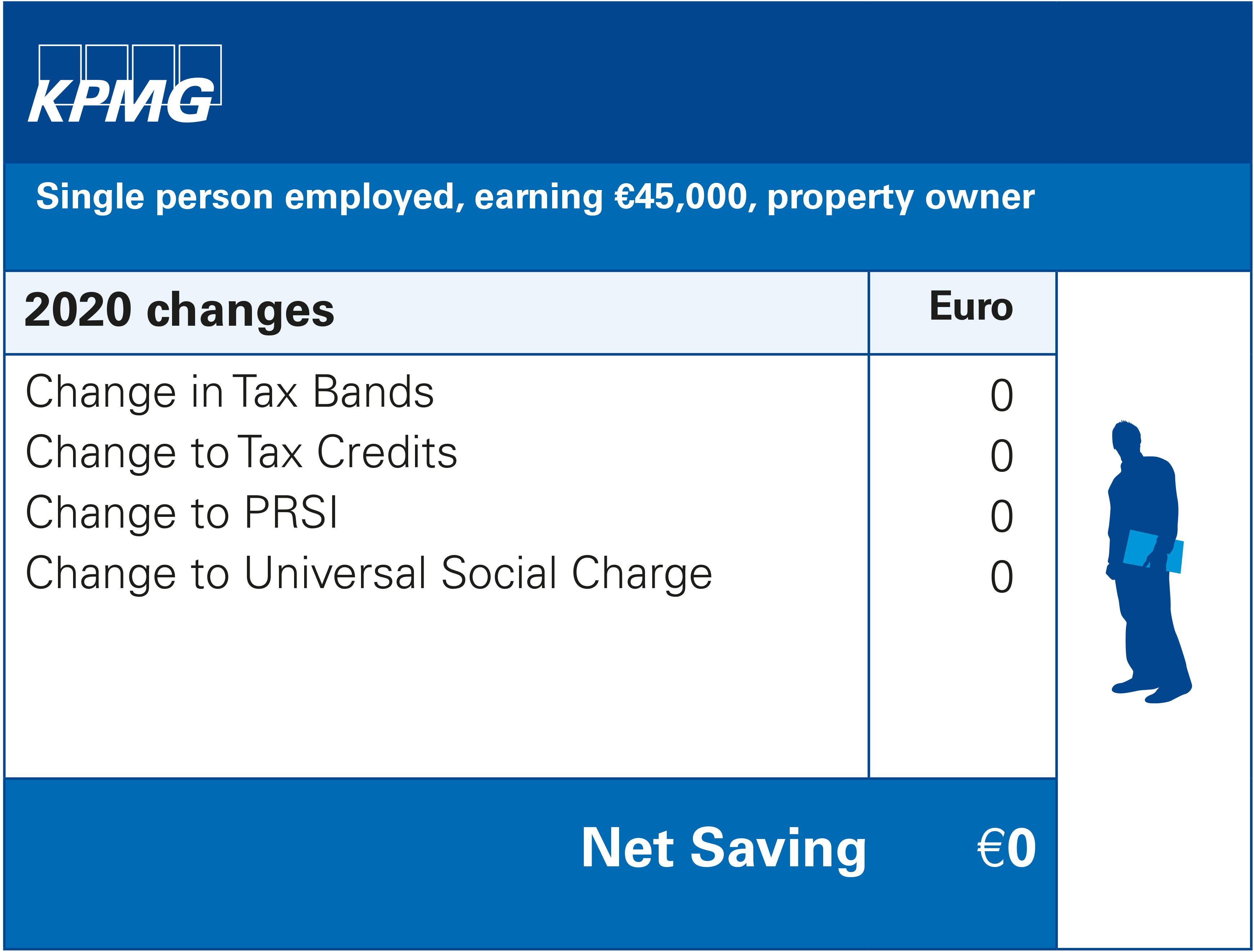 Single person employed, earning €45,000, property owner