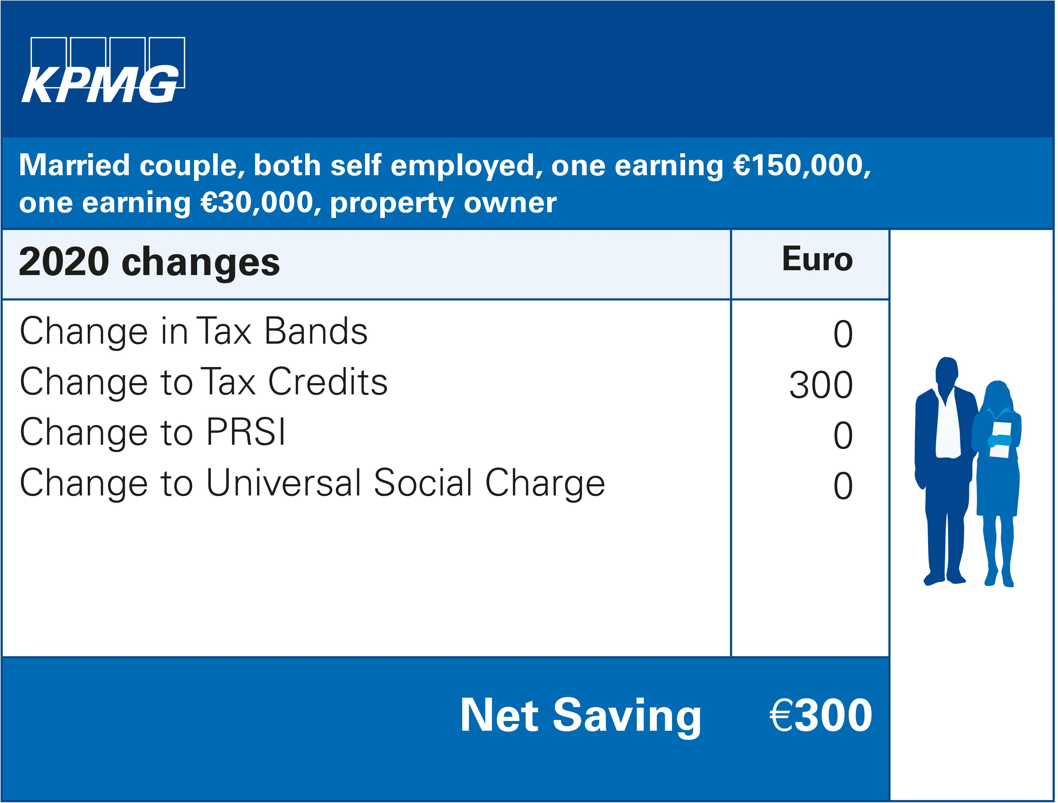 Married couple, both self employed, one earning €150,000, one earning €30,000, property owner