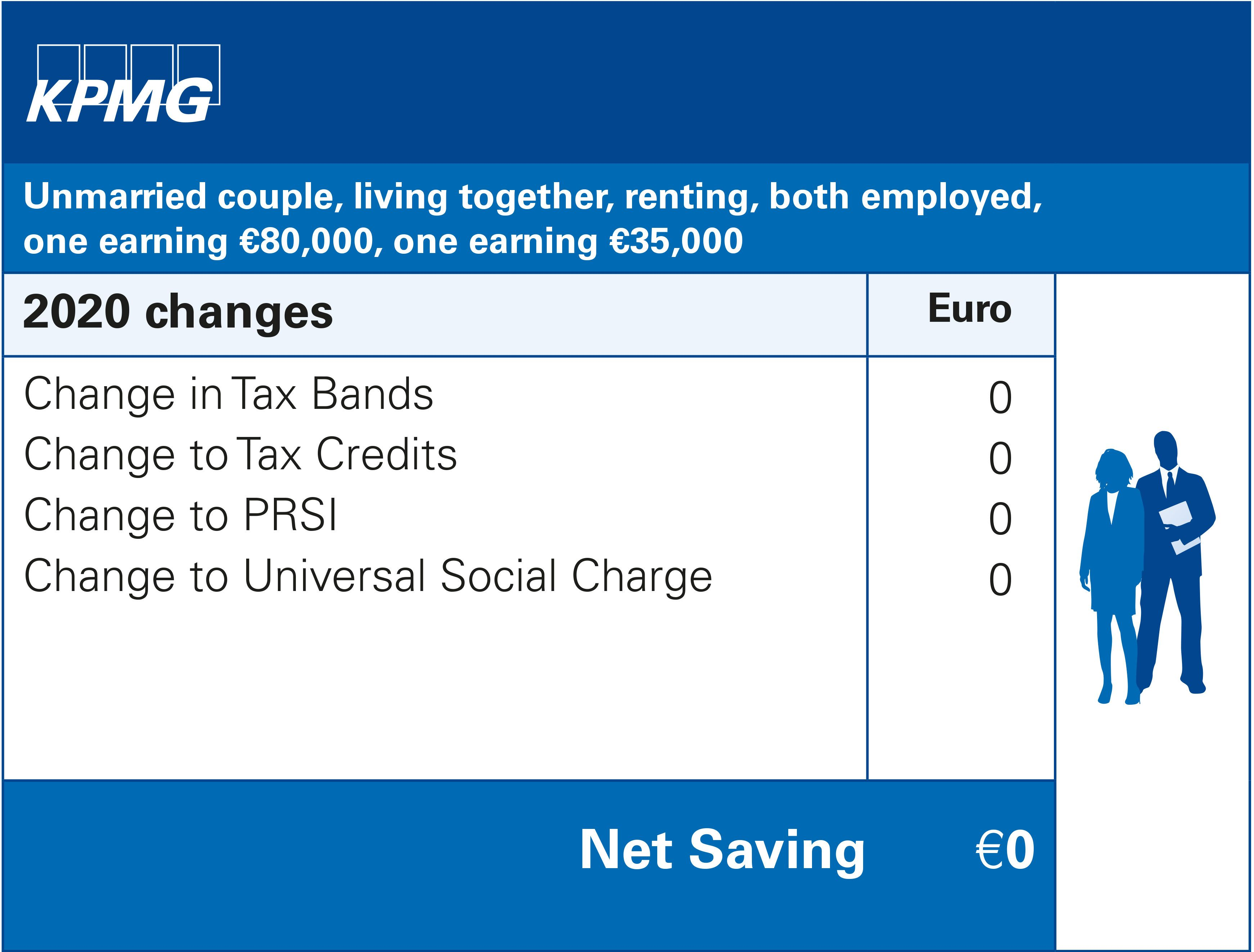 Unmarried couple, living together, both employed, one earning €80,000, one earning €35,000