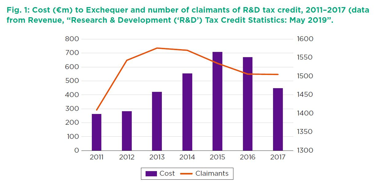 """Fig. 1: Cost (€m) to Exchequer and number of claimants of R&D tax credit, 2011–2017 (data from Revenue, """"Research & Development ('R&D') Tax Credit Statistics: May 2019"""".)"""