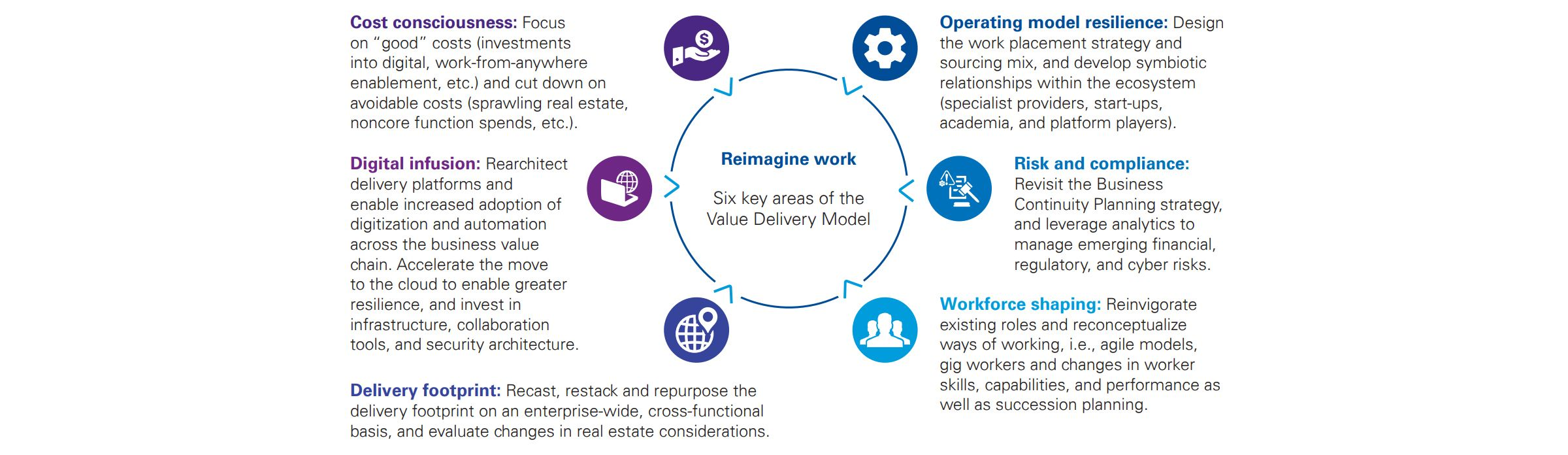 Reimagine work: Six key areas of the Value Delivery Model