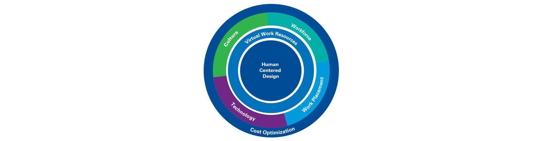 Our approach to reimagining work - Tax, Workforce, Work Placement, Technology, Cost Optimisation, Virtual Work Resources, Human Centered Design