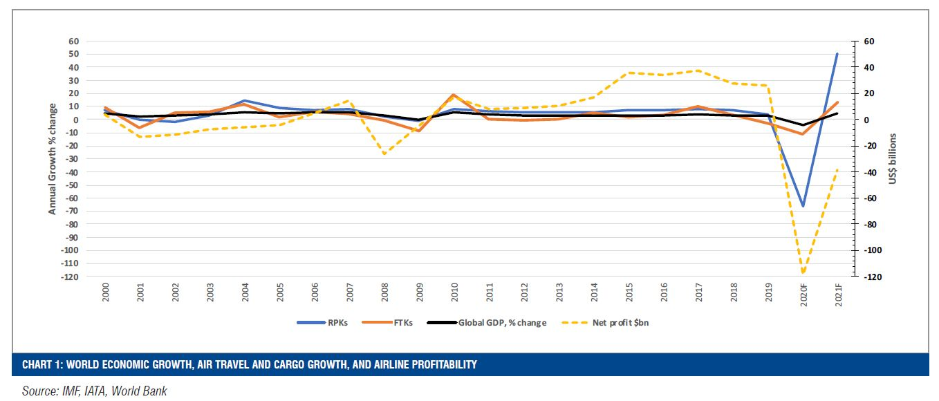 CHART 1: WORLD ECONOMIC GROWTH, AIR TRAVEL AND CARGO GROWTH, AND AIRLINE PROFITABILITY