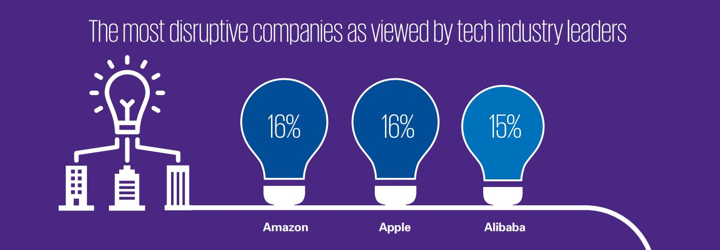 The most disruptive companies as viewed by tech industry leaders Amazon 16% Apple 16% Alibaba 15%