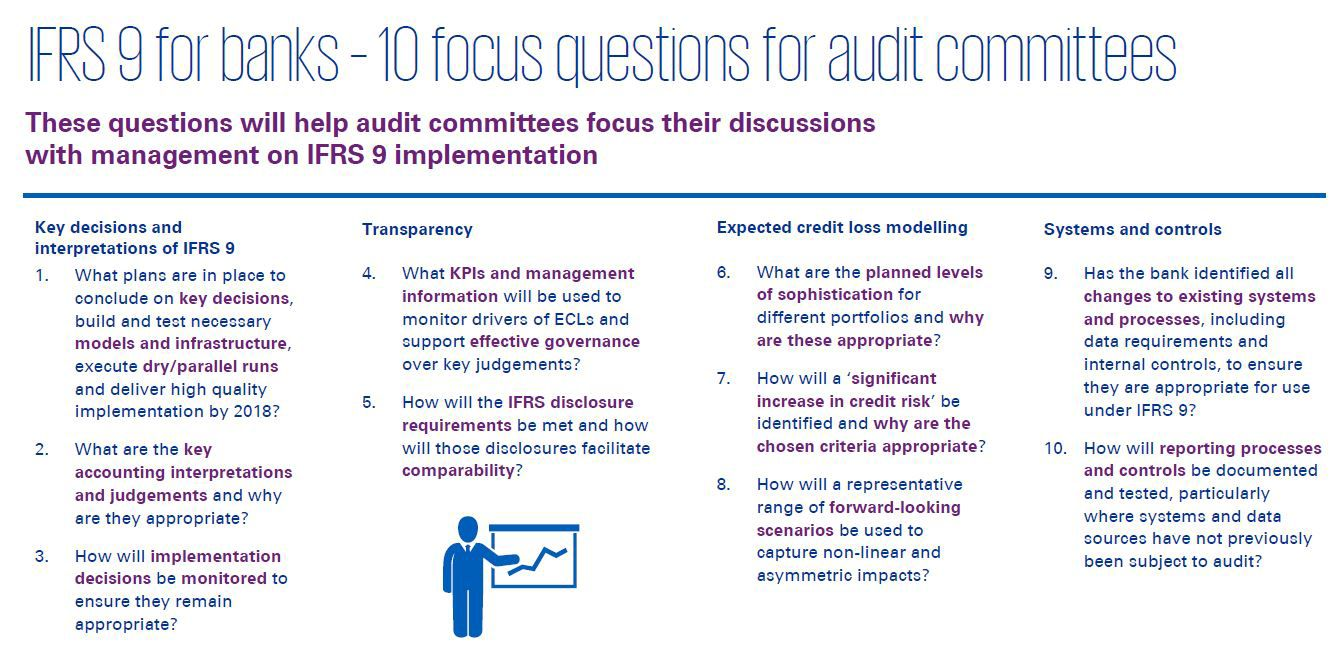 IFRS 9 for banks - 10 focus questions for audit committees