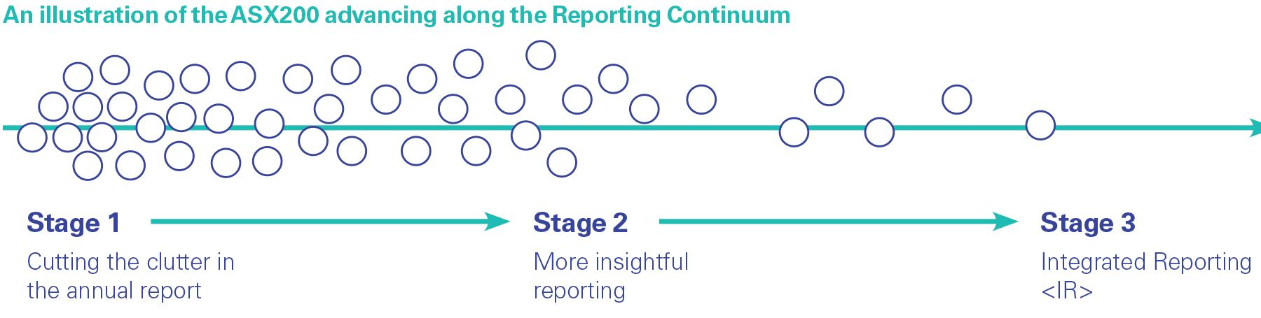 Illustration  of ASX200 advancing along reporting continuum