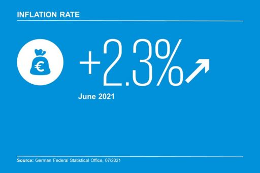 Infographic Inflation Rate