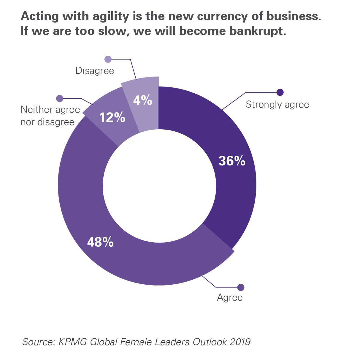 Infographic agility is key 1