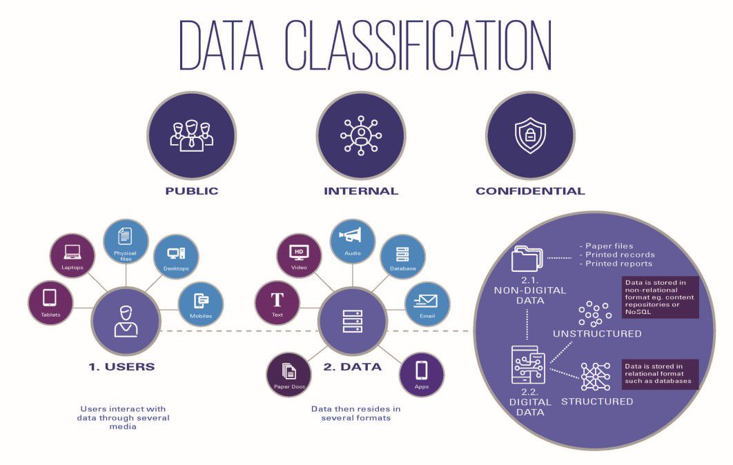 Infographic data classification