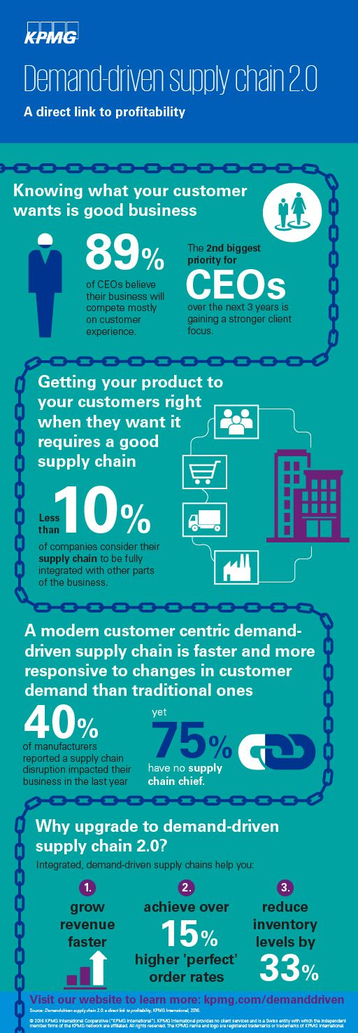 demand-driven supply chain 2.0 infographic