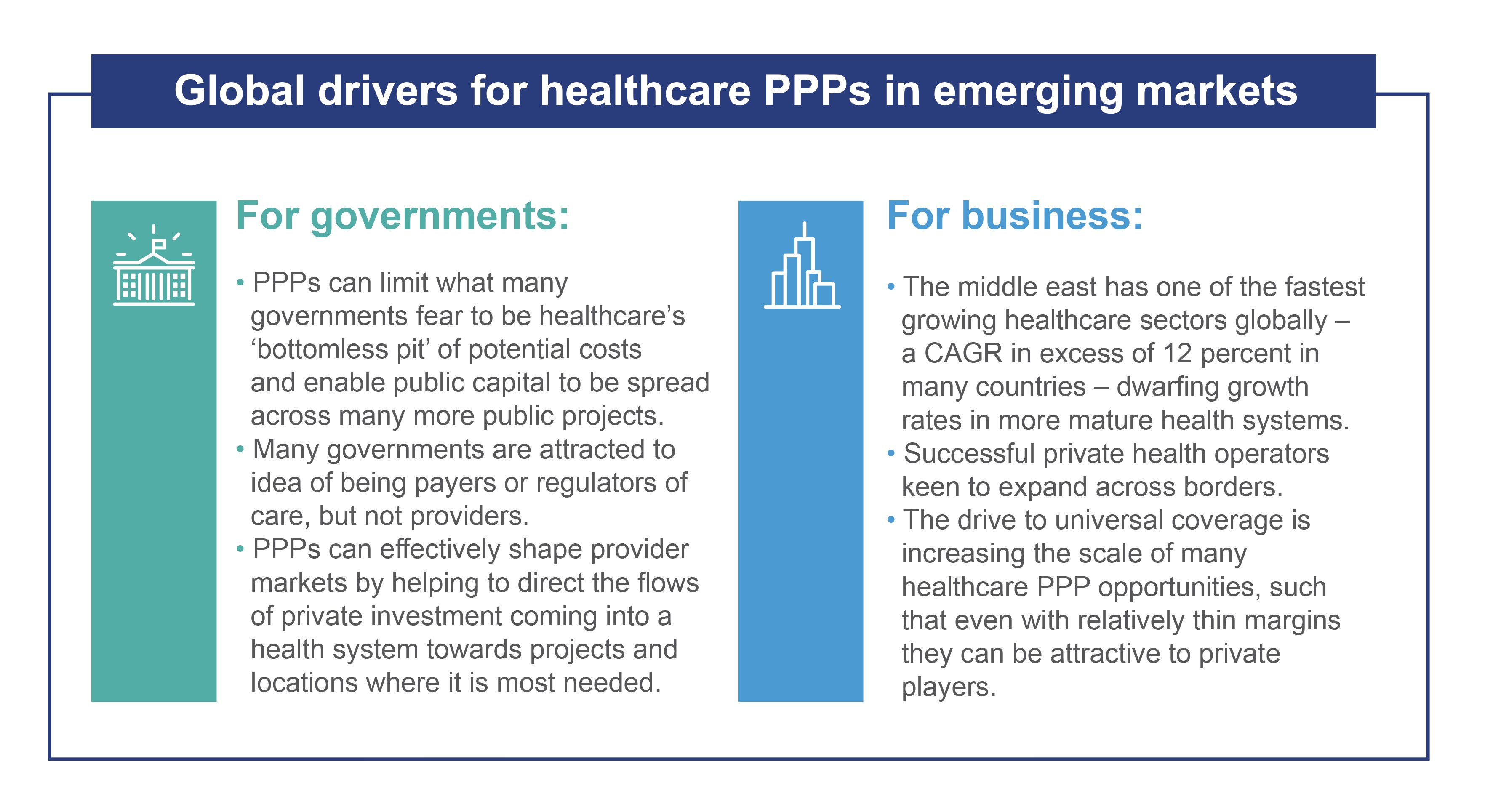 Infographic : Global drivers for healthcare PPPs in emerging markets