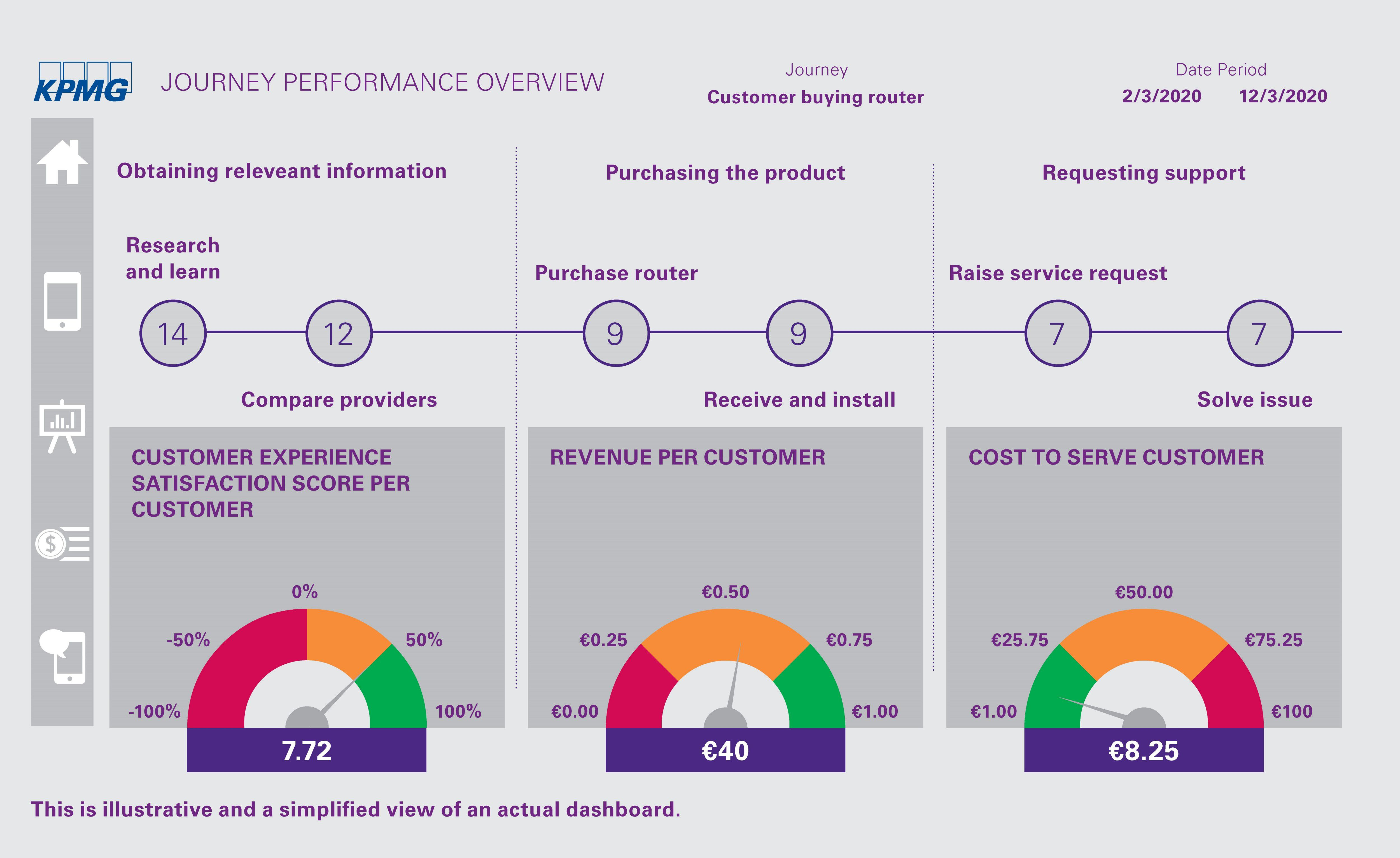 Infographic Journey performance overview