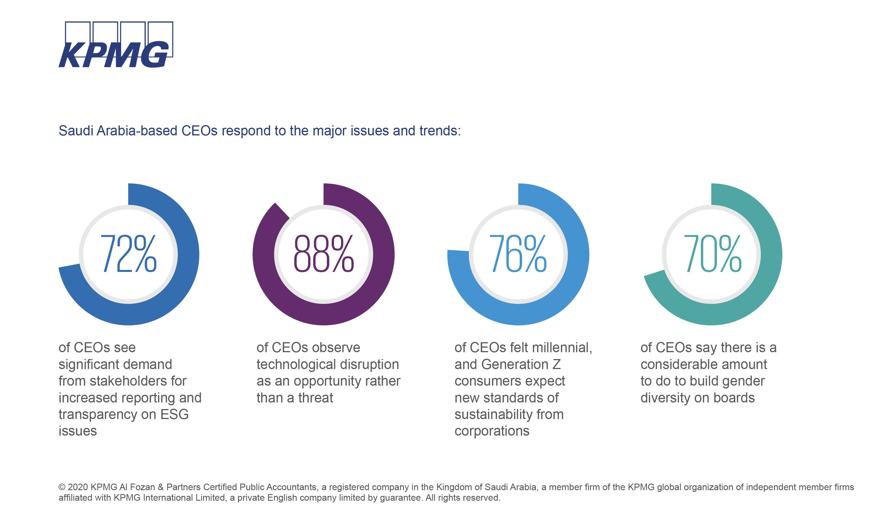 Infographic CEO Outlook
