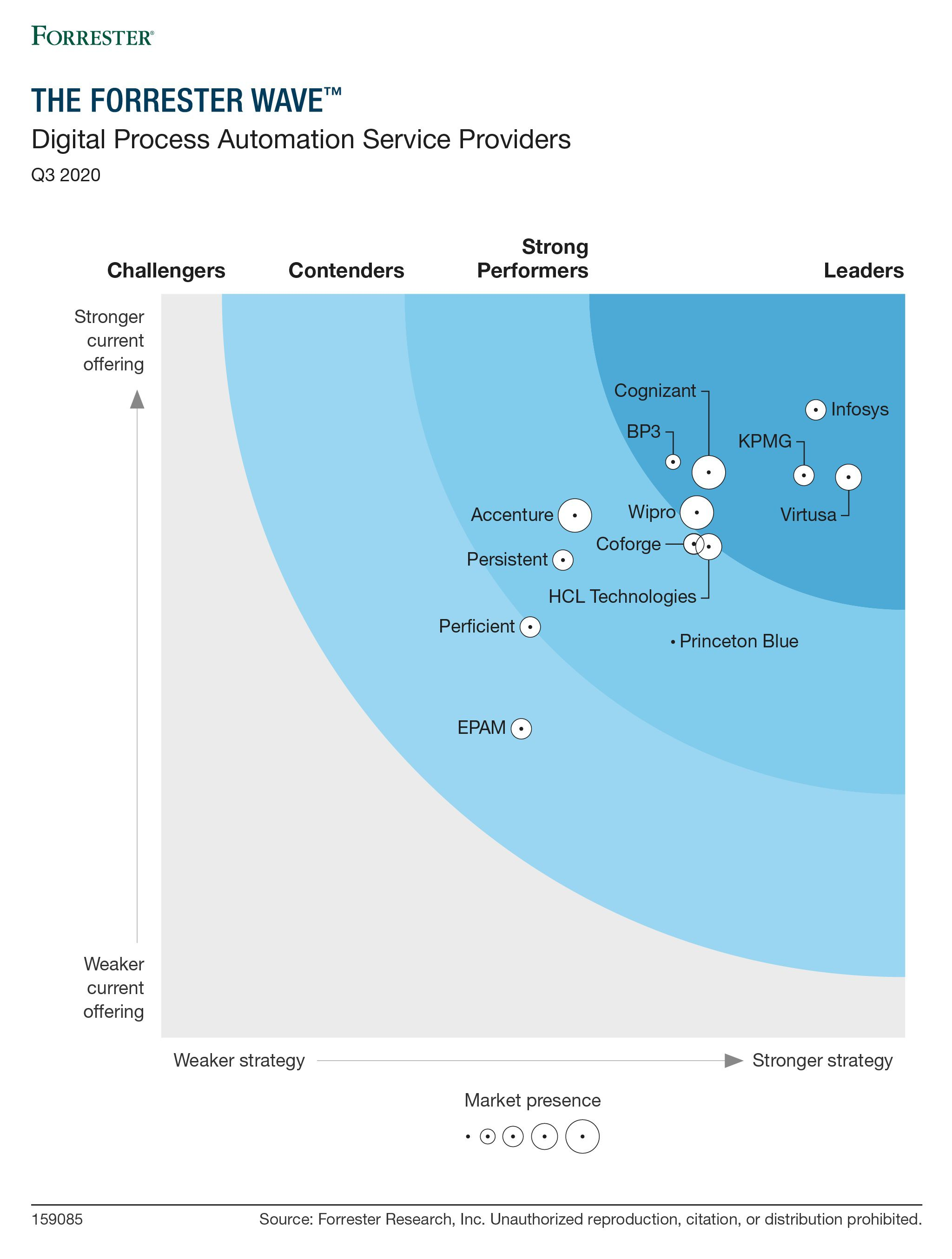 Infographic- The Forrester Wave