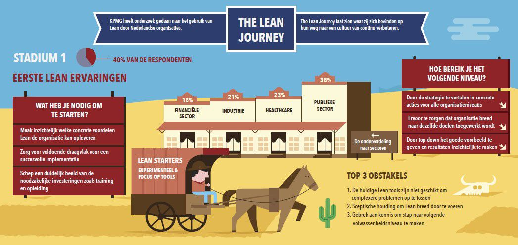 Infographic the lean journey 1