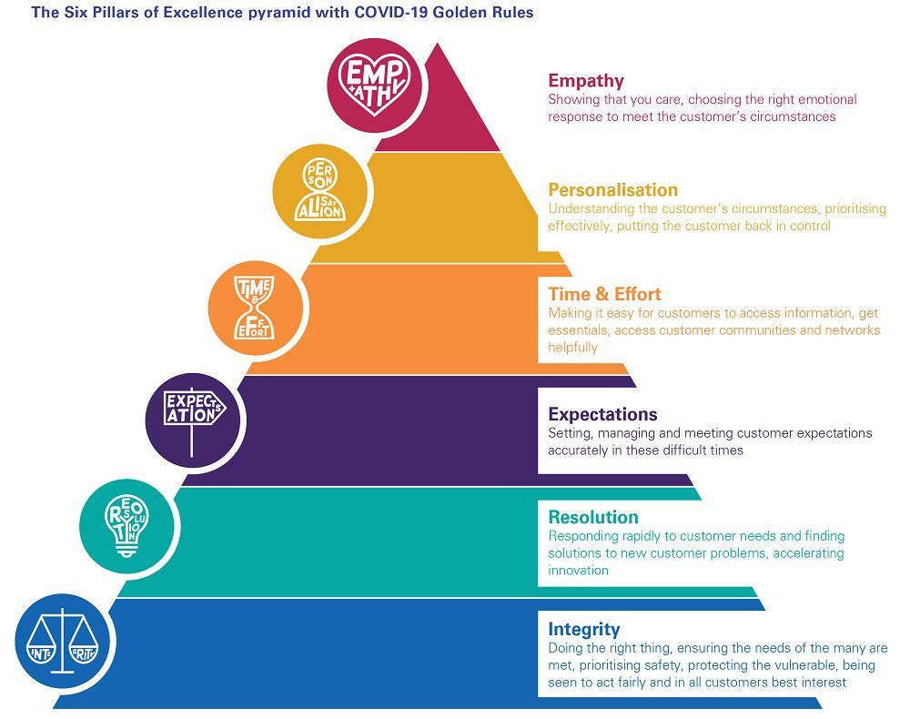 Infographic the six pillars of excellence pyramid with covid-19 golden rules