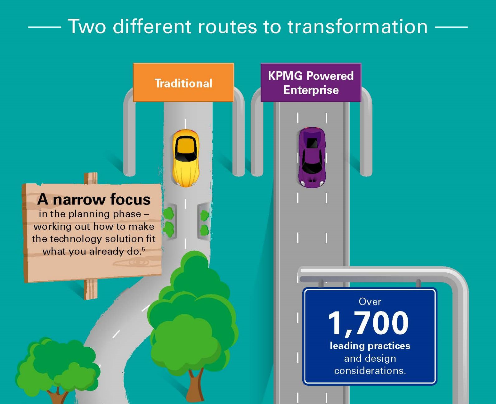 Two routes, two very different destinations for CFOs, Infographic