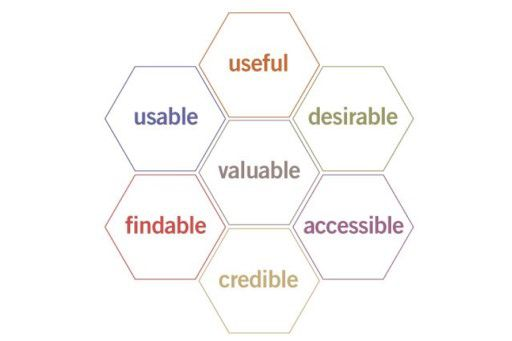 Infographic UX experience honeycomb