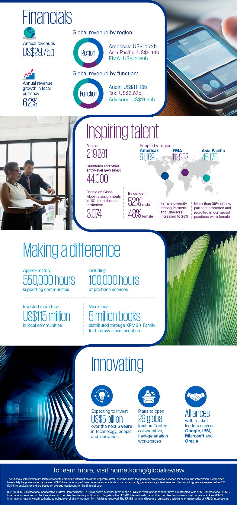 Infografica Annual Global Review
