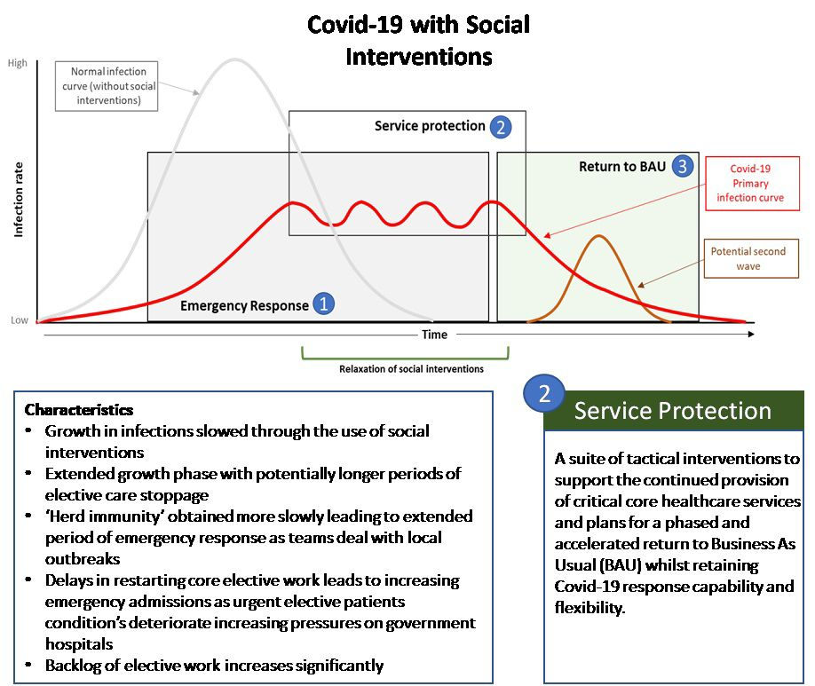 Potential infection curve with social interventions
