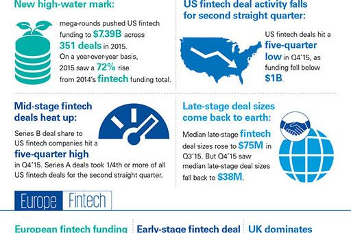 infographic-the-pulse-of-fintech