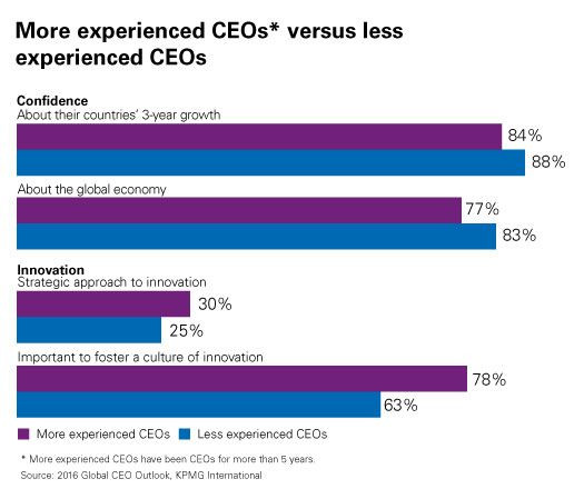 more versus less experienced CEOs chart