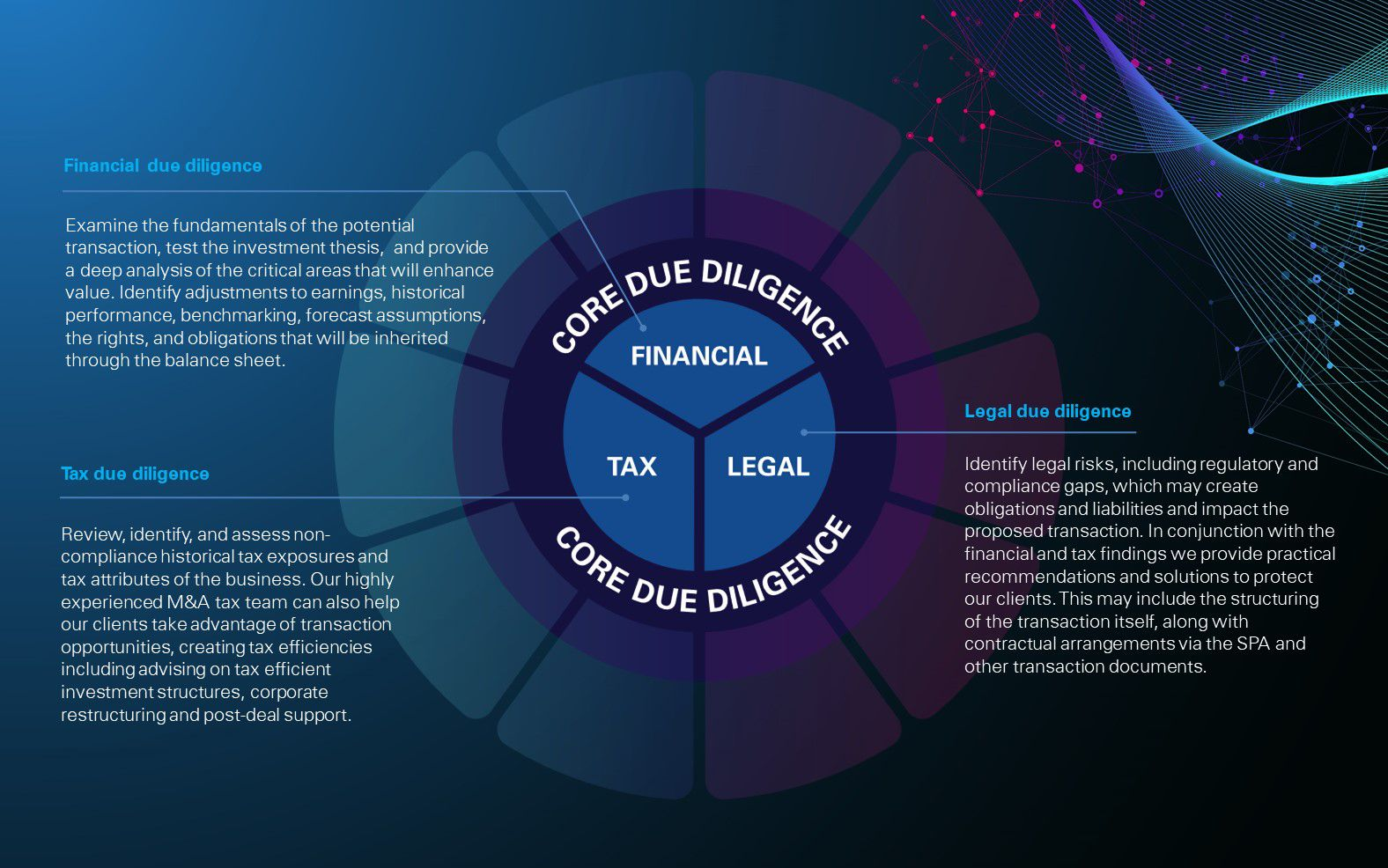 KPMG's core Integrated Due Diligence service