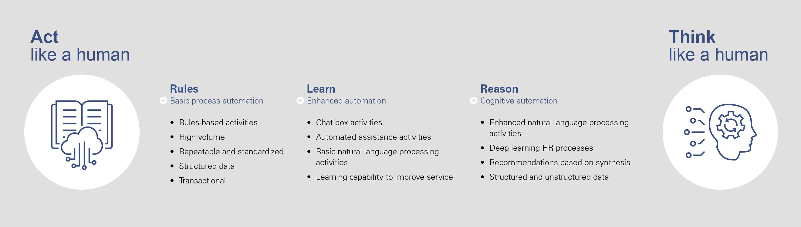 What is Intelligent Automation? Technologies explained
