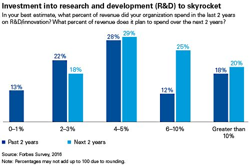 investment into research and development to skyrocket chart